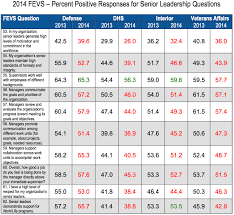federal employee viewpoint survey the price of mistrust 2014 to 2013 fevs result comparison
