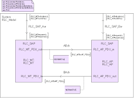 specification languages   sdlthe process diagram here below shows part of the state diagram where the behavior of one of the communication entities is defined