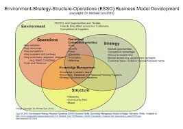 file environment strategy structure operations esso business file environment strategy structure operations esso business model as designed by dr michael lim 2010 pdf