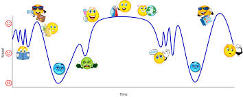 the culture shock graph for expats culture shock culture shock follows a defined route over time it can be described graphically as shown here also known as the cultural adaptation graph