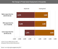 is the economic engine putting people back to work also condemning nelp low wage recovery