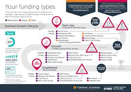 what type of funding is right for your small business kpmg funding types infographic