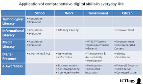 ictlogy ictlogy review of ict4d towards a comprehensive the approach above is completely exploratory and fails to be complete it is though a reflection of what i sense is happening at the applied level