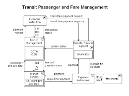 fhwa operations   its architecture implementation            transit passenger and fare management flow diagram showing six elements  transit management  transit vehicle