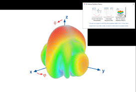 <b>3D</b> Antenna Radiation <b>Pattern</b> - File Exchange - OriginLab