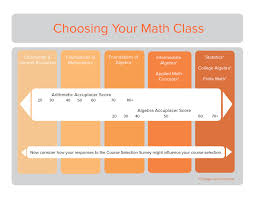 choose your math class community college of vermont interpret your accuplacer and survey assessments