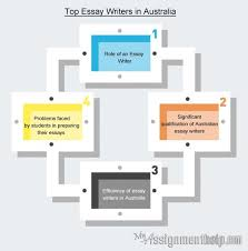 images about essay help on pinterest   essay writing  essay    hire competent essay writers australia and top the class   high academic grades  such writers