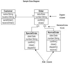 uml   what is the difference between a class diagram vs an object    object diagram