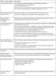 appendix q to part to cfr eregulations