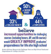 infographics achieve and 44 percent of employers believe increased opportunities for challenging courses would greatly improve preparedness for life after high school