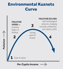 the market forces behind north carolina s falling emissions john environmental kuznets curve