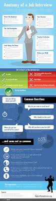 17 best images about interview tips for interview anatomy of a job interview infographic careers