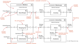 uml component diagram shows components  provided and required    the major elements of uml component diagram   component  provided interface  required interface