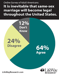 Chart  Same sex marriage will become legal