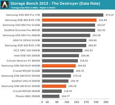 Image result for samsung evo 850 ssd