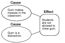 cause and effect  text structures  ereading worksheets this is a graphic organizer representing the cause and effect text structure