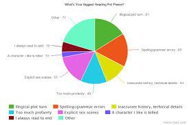 survey results your biggest reading pet peeves diane capri reading pet peeves