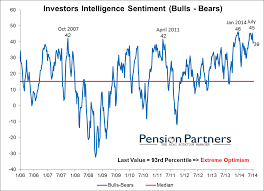 perception vs reality are investors still living in 2013 reality