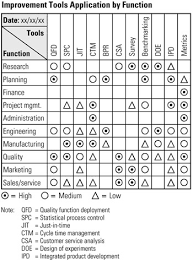 tool    matrix data analysis   six sigma tool navigator  the    click to expand