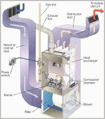 heating   st choice home inspectionthe heat exchanger is the most critical component of a furnace  it separates the air which is being heated from the burning fuel  while the configuration of