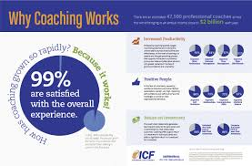 the complete guide to life coaching does life coaching really work