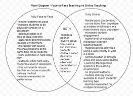 venn diagram  online vs face to face   my lec portfolioi used google drawing to create this venn diagram to look at the similarities and differences between teaching fully online and fully face to face