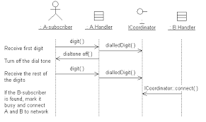 activity  use case designsending a message to an interface lifeline means that any subsystem which realizes the interface can be substituted for the interface in the diagram