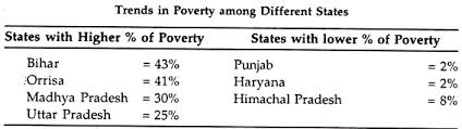 essay on poverty in india trends in poverty among different states