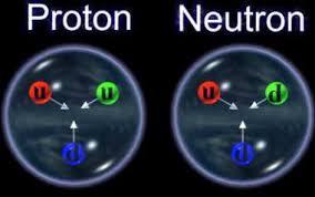 Resultado de imagen de Libertad asintótica de los Quarks