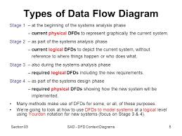 section  sad   dfd context diagrams data flow diagrams    section  sad   dfd context diagrams types of data flow diagram stage    at the
