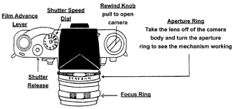 camera lens diagram   digital camerascamera lens diagram