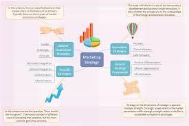marketing plan brainstorming diagram   free marketing plan    marketing strategy brainstorming diagram
