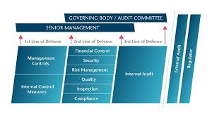 Governance of risk: <b>Three</b> lines of defence | Audit committees ...