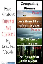 best images about compare and contrast the polar have students create visuals that compare and contrast as an alternative to the typical venn diagram