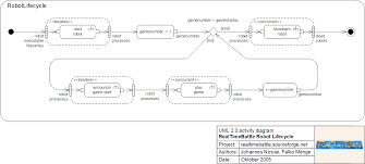 rtb team   realtimebattle team frameworkrealtimebattle   robot lifecycle  uml   activity diagram  svg