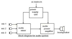 block diagram tutorial   block diagrams   electronics circuit and    block diagram tutorial   block diagrams