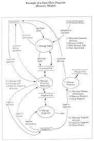 sample data flow diagram of an asp net applicationhttp     mia org my handbook guide imap imap   example  of  a  data  flow  diagram jpg