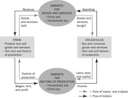 chapter  thinking like an economistdefinition of circular flow diagram  a visual model of the economy that shows how dollars flow through markets among households and firms