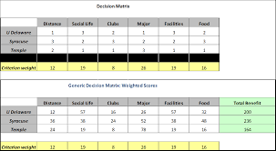 how to select a college decision matrix completed