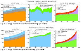 solar energy vs wind energy essay  solar energy vs wind energy essay