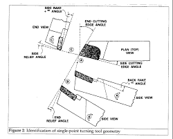 Article: Speeds and feeds for turning <b>stainless</b> steels