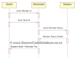 uml diagrams for book bank management system   cs   case tools    membership status  collaboration diagram