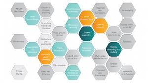 capabilities biopilotsuk capabilities diagram