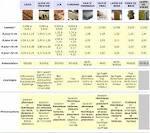 Comparatif des isolants - Conseils Thermiques