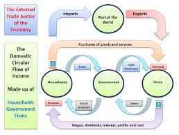 understanding the circular flow of income and spending   economics    circular flow   external sector