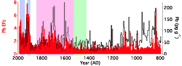 mining conquistadors caused air pollution 200 years before the lead concentrations spike during spanish rule pink and drop off after uglietti et al