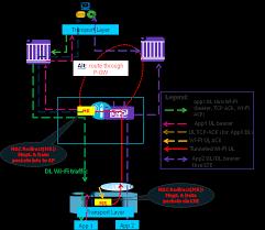 Enhanced capacity & coverage by <b>Wi-Fi LTE</b> Integration