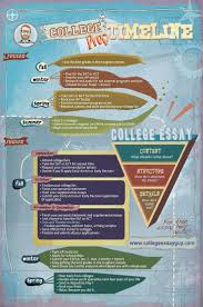 17 best images about college application tips and information on college prep timeline for junior and senior year