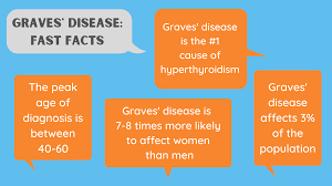 <b>Graves</b>' Disease Symptoms, Causes, Diagnosis and Treatments ...