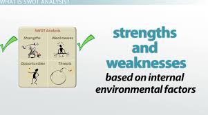 internal strengths weaknesses in swot analysis definition internal strengths weaknesses in swot analysis definition examples video lesson transcript study com